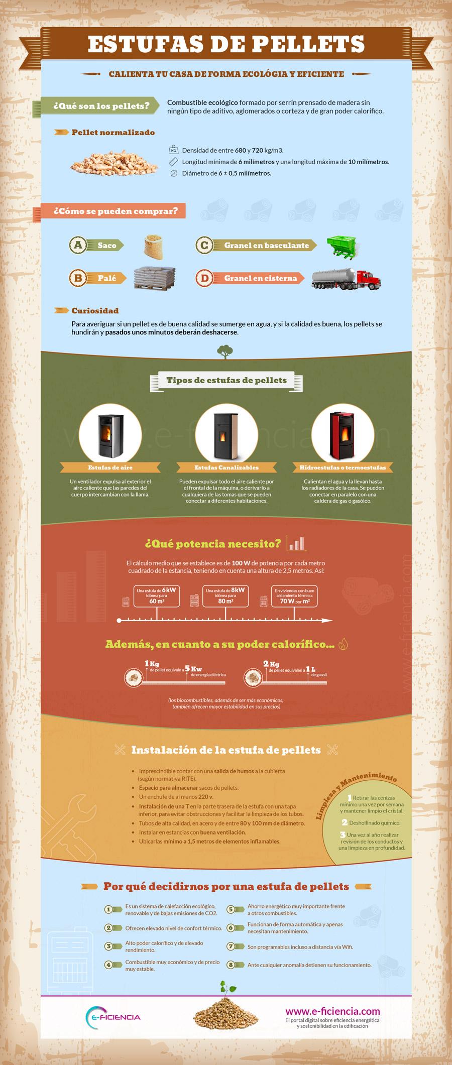 estufas de pellets infografía