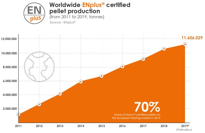 grafico-pellet certificado-europa