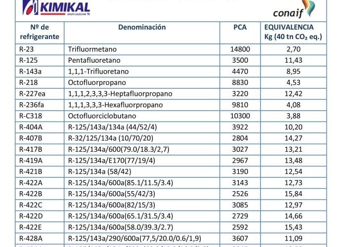 tabla-gases-refrigerantes-con-restricciones