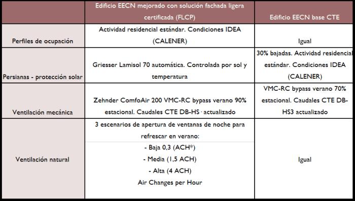 cuadro-condiciones-simulacion-edificio-eecn