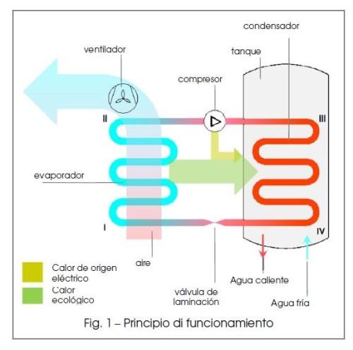 esquema-funcionamiento-bomba-calor-antares