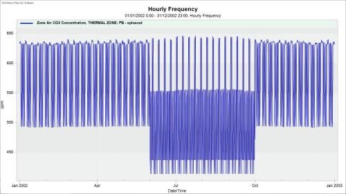 grafico-promedio-cai-estanquidad-normal-buena