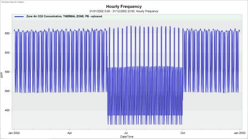 grafico-promedio-estanquidad-normal-cai-normal