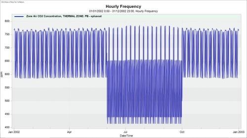 grafico-promedio-cai-normal