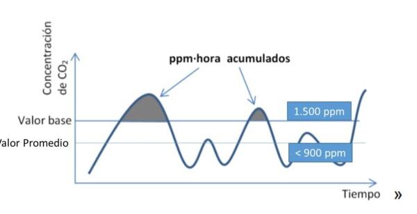 grafico-referencia-calidad-aire-interior