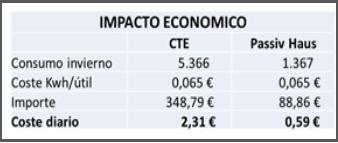 impacto economico de las viviendas