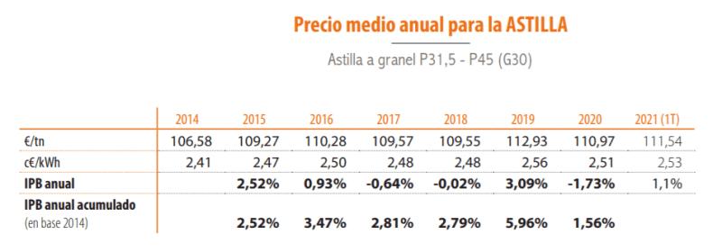 resumen precio medio anual astilla 2021