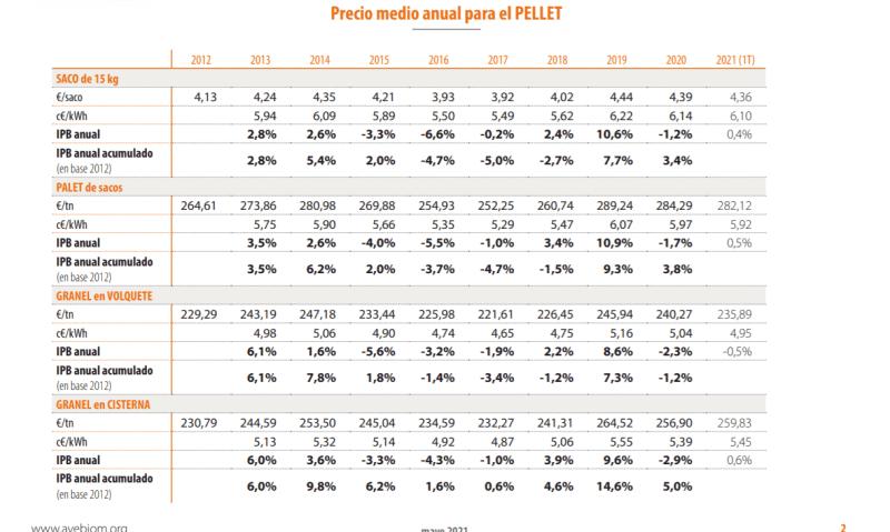 cuadro resumen precio pellet anual