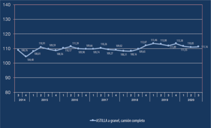 evolucion precio de astilla 3t 2020