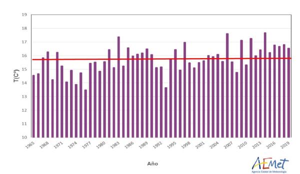grafico-serie-temperaturas