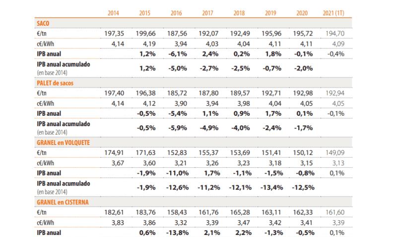 precio medio anual hueso de aceituna 2021