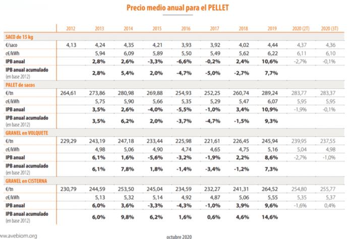 precio medio anual pellets 2020