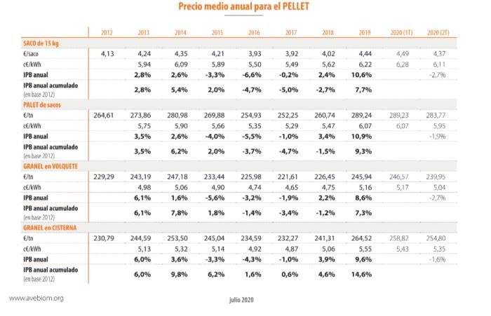 cuadro de precio pellets anual