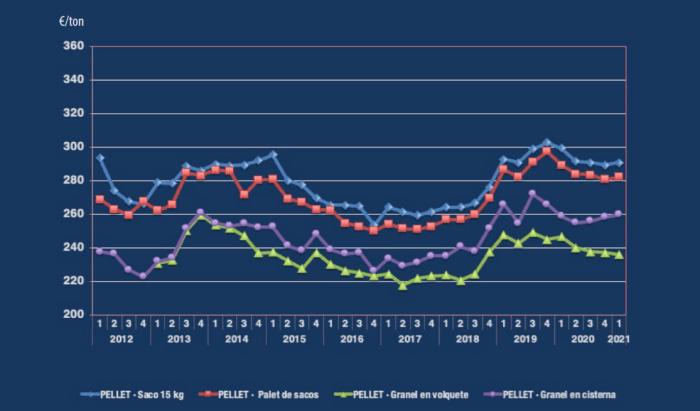 precio pellets madera primer trimestre 2021
