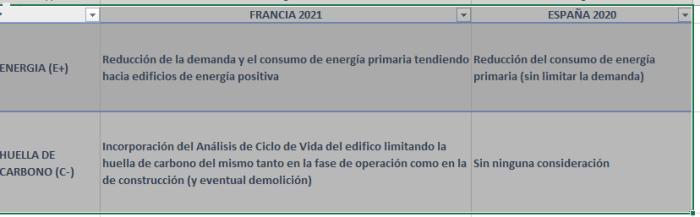 comparativa-reglamentaciones-francia-espana