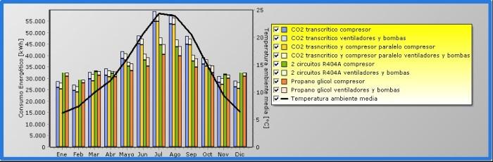 consumos-energeticos-mensuales