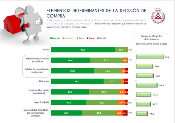 elementos-determinantes-decision-compra-vivienda