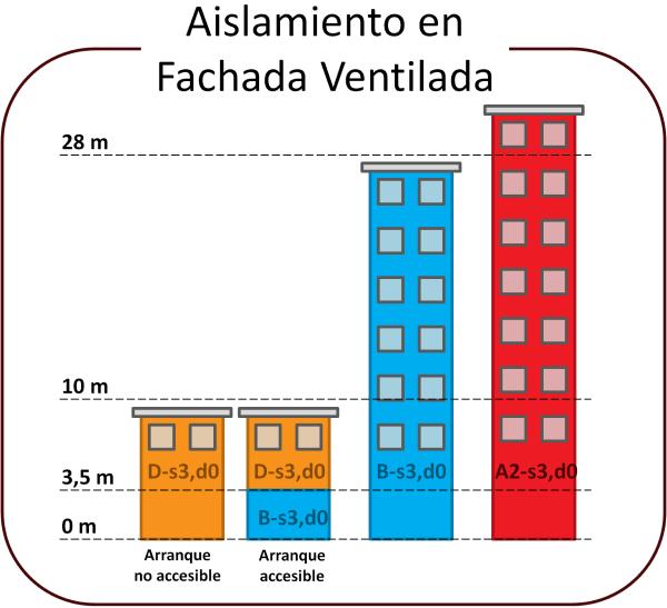 exigencias-proteccion-fuego-aislamiento-fachada-ventilada