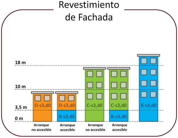 exigencias-proteccion-fuego-revestimiento-exterior-fachada