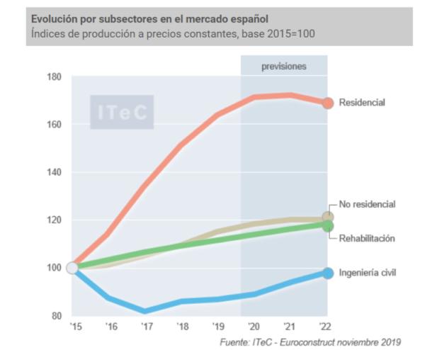 grafico-evolucion-subsectores-construccion-espana