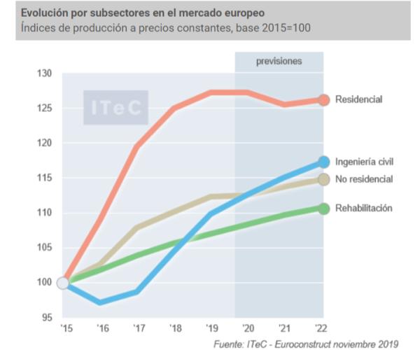 grafico-evolucion-subsectores-consruccion-europa