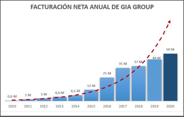 grafico-facturacion-gia-group