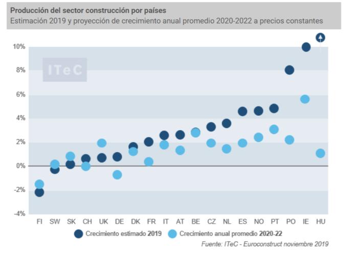 Gráfico-producción-sector-construccion-por-paises