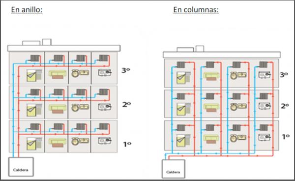 instalaciones-calefaccion-segun-red-disribucion