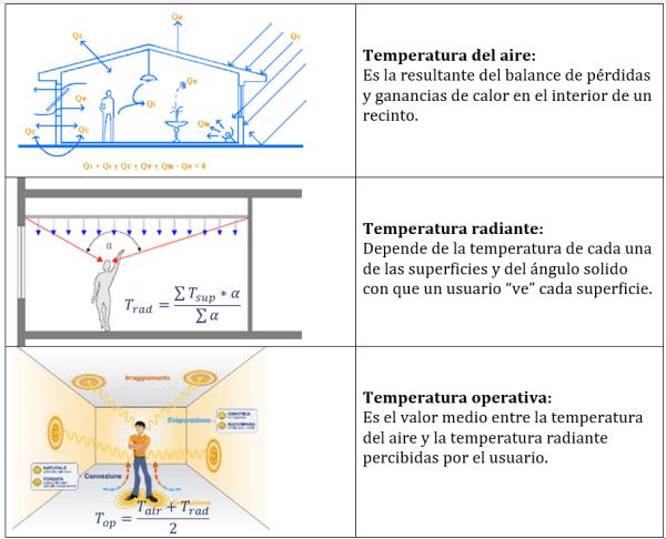 tipos-temperaturas-aire