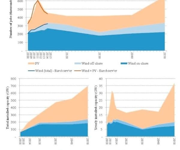 crecimiento-empleo-tecnologias-renovables