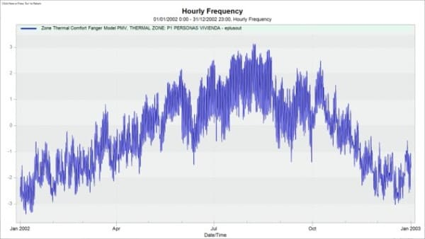 grafico-predicted-mean-value