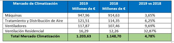 datos-mercado-climatizacion-2019