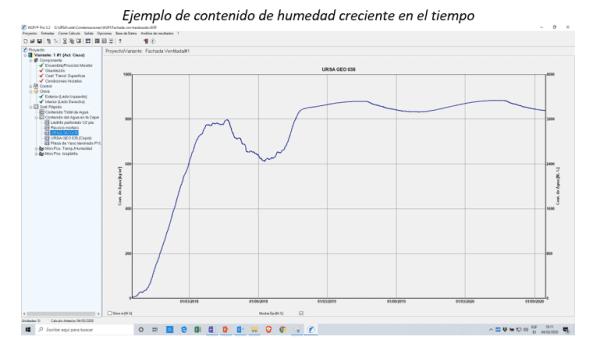 ejemplo-humedad-crecient-tiempo