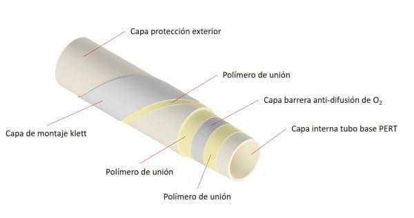 Tuberia-klett-siete-capas-multitubo