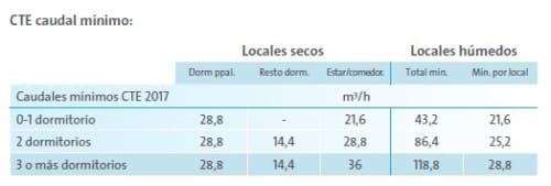 cte-caudal-minimo-extraccion