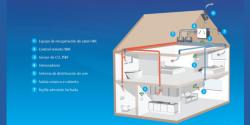 sistemas-de-ventilacion-mecanica-controlada