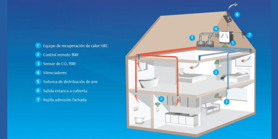 Sistemas de ventilación en viviendas ¿cuáles son las opciones?