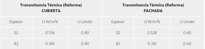 transmitancia-termica-paneles-ligeros-speed-dry
