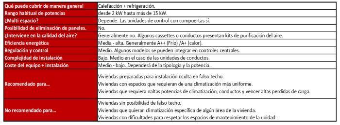 aire-acondicionado-conductos-criterios