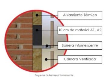 esquema-sectorizacion-horizontal