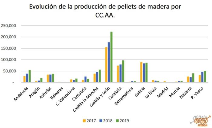 evolucion-produccion-de-pellets-ccaa