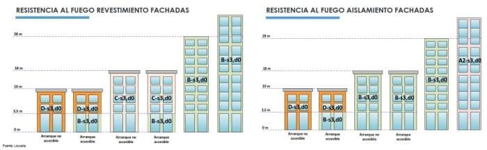 resistencia-fuego-segun-edificio