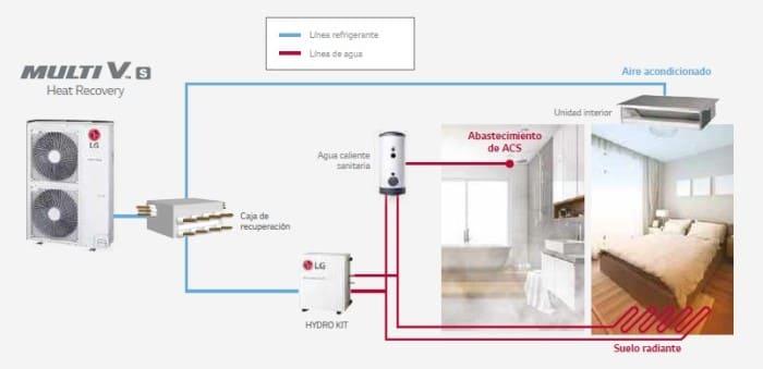 sistemas-de-climatizacion-para-viviendas-2