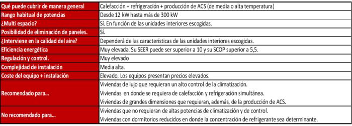 sistemas-de-climatizacion-aerotermia-hibrida
