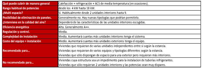 sistemas-de-climatizacion-equipos-multi