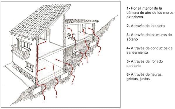 vias-entrada-gas-radon-edificios