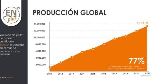 Más de mil empresas fabrican y distribuyen pellet certificado ENplus® en todo el mundo