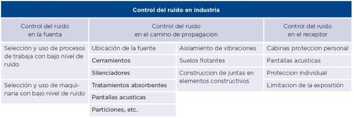 aislamiento-acustico-industria-control-de-ruido