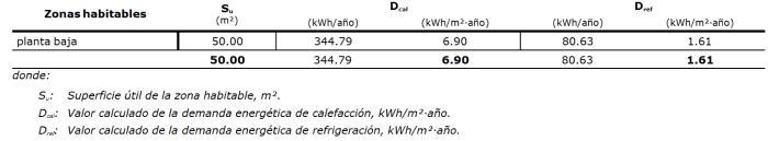 demanda energética con voladizo de 150 cm