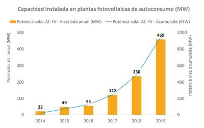 capacidad energía fotovoltaica para autoconsumo